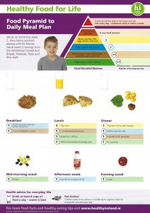 2 to 7 years Pyramid