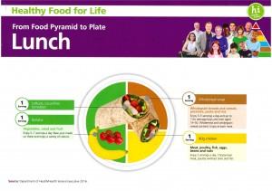 Lunch Pyramid